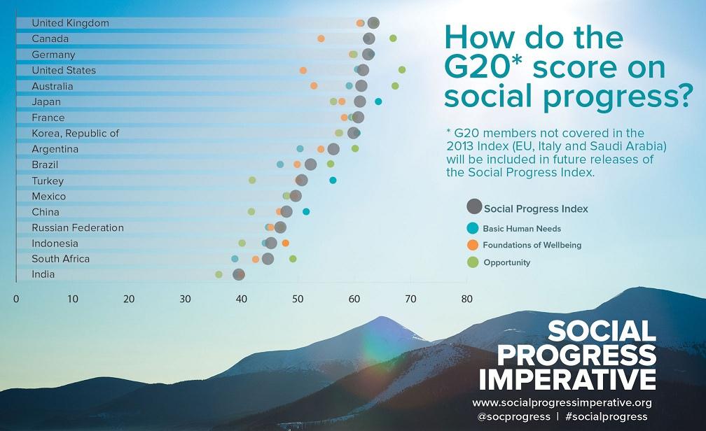 Photo courtesy of the Social Progress Imperative/Flickr